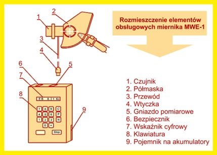 Rozmieszczenie elementów obsługowych miernika MWE-1