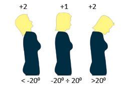 Obciążenie szyi