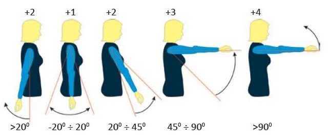 Wskaźnik obciążenia ramion - metoda REBA