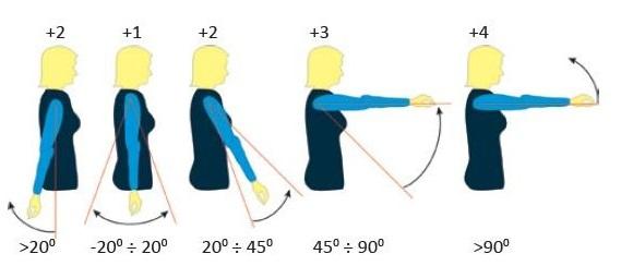 ocena obciążenia ramion - metoda RULA