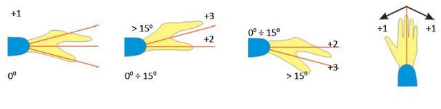 obciążenie nadgarstków - metoda RULA