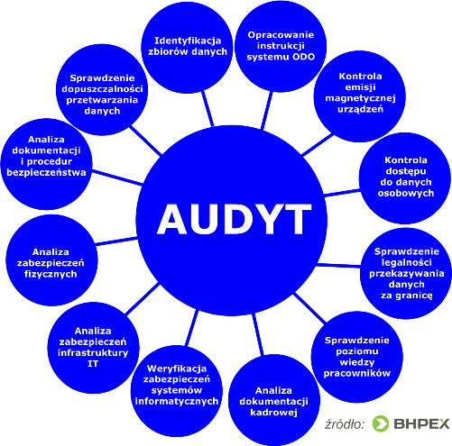 Procedura audytu ochrony danych osobowuch