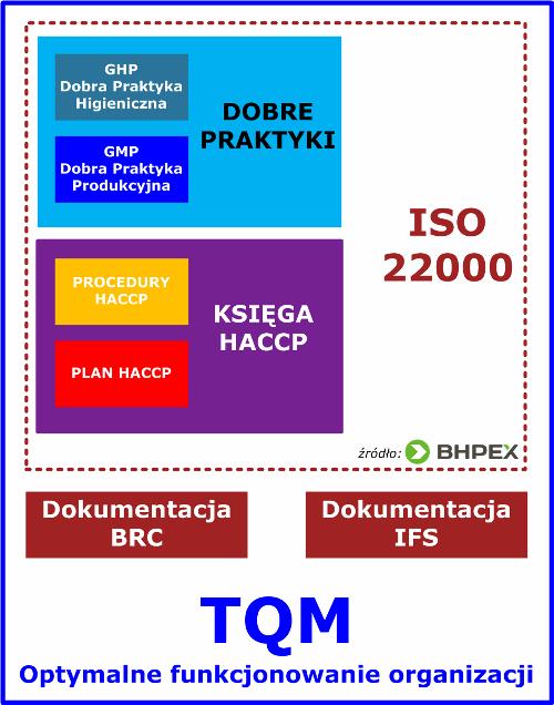 Struktura dokumentacji HACCP