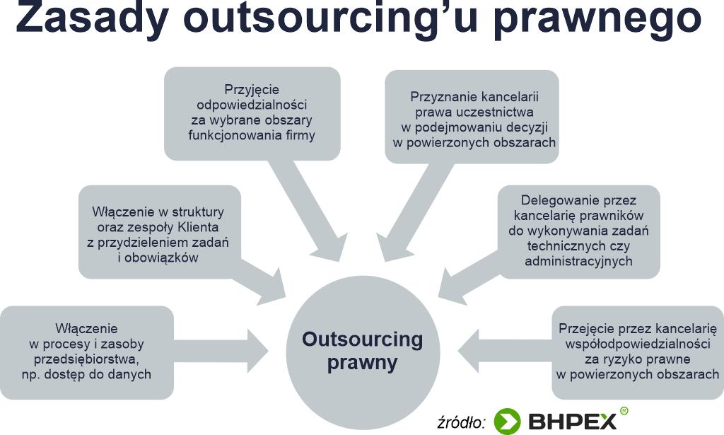 Outsourcing prawny