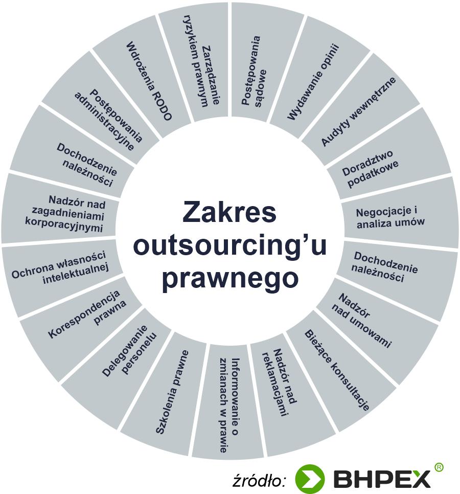 Outsourcing prawny - zakres