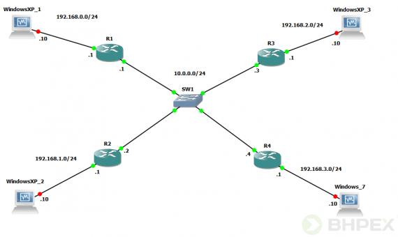 Protokół routingu link-state, czylitypu łącze-stan