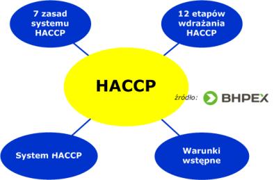 Haccp Zielona Góra