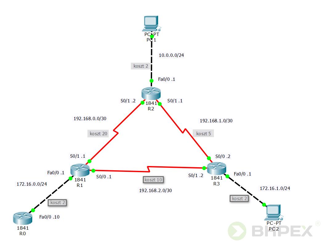 działanie algorytmu SPF - topologia
