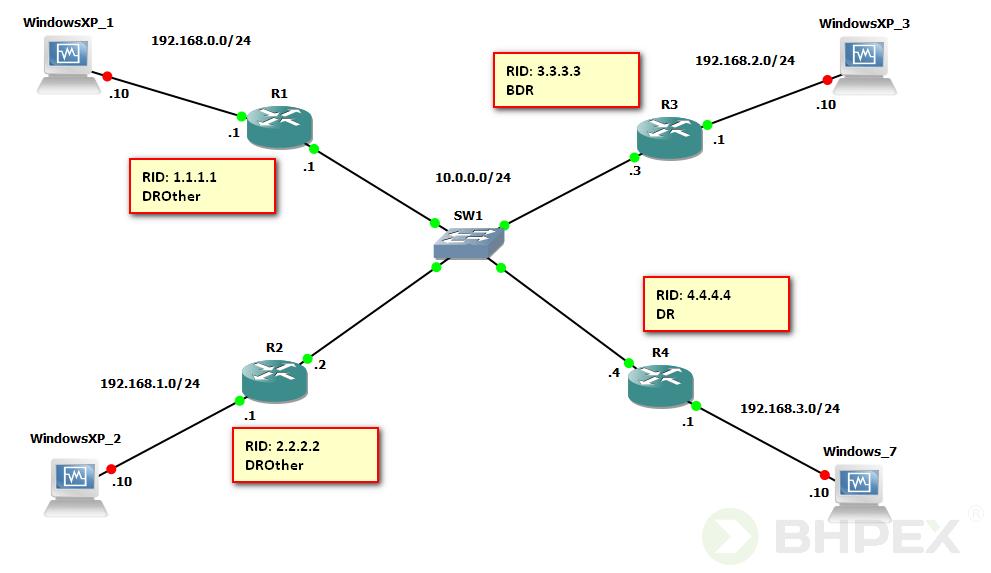 funkcje routery