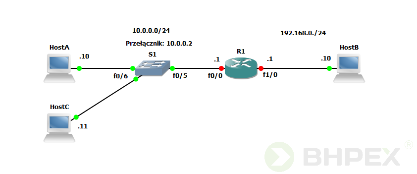 Konfiguracja przełącznika - topologia