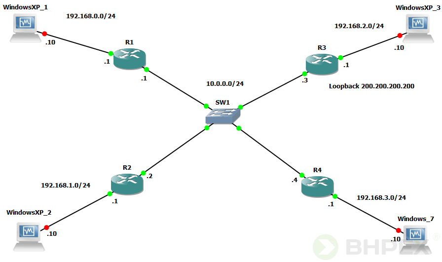 konfiguracja urządzeń