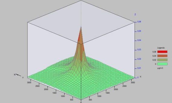 Modelowanie rozprzestrzeniania się zanieczyszczeń