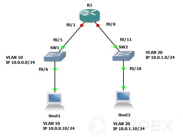 połączenie router-switch - topologia