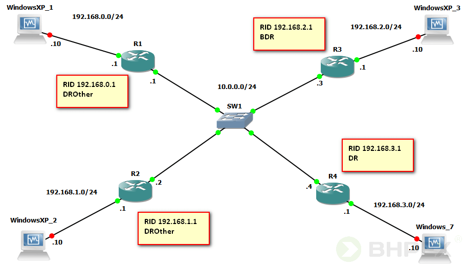 role routerów