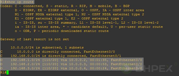 router DR iBDR