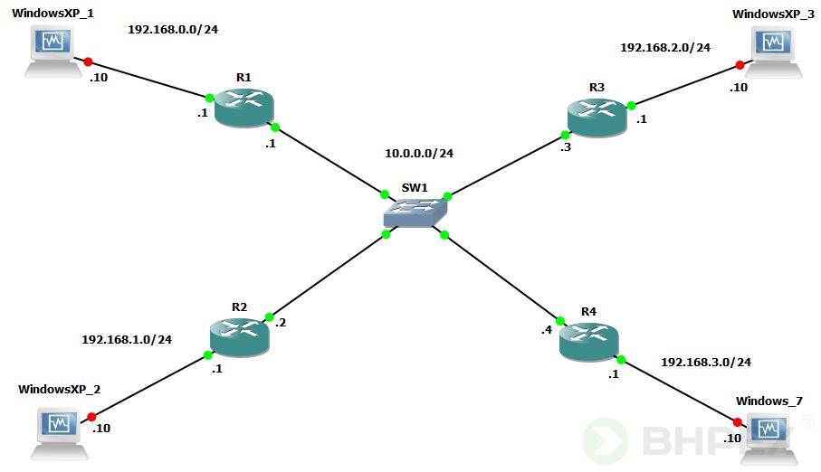 router DR - najwyższy adres IP