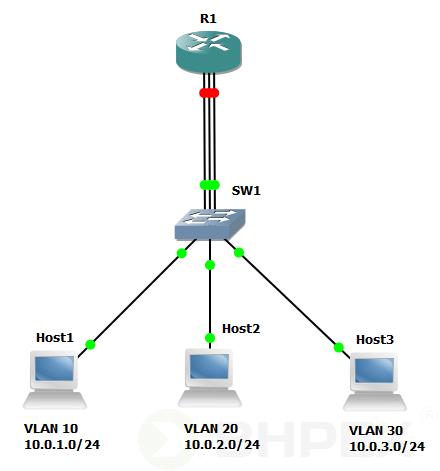routing VLAN