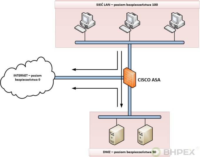 sieć lan - poziom bezpieczeństwa