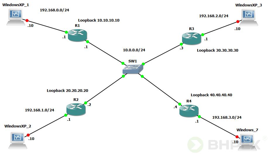 skonfigurowane interfejsy pętli zwrotnej - schemat
