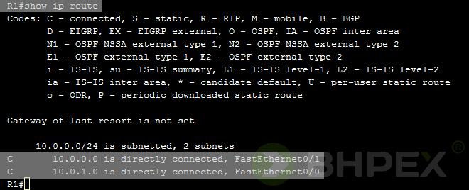 tablica routingu routera R1