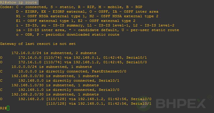 tablica routingu routera R2