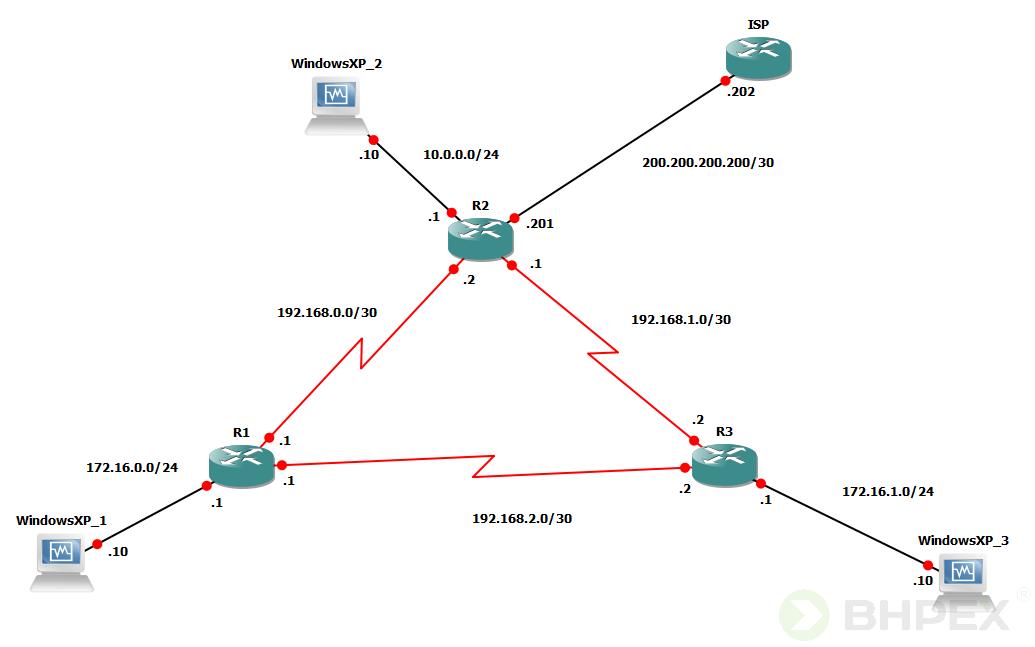 topologia routery