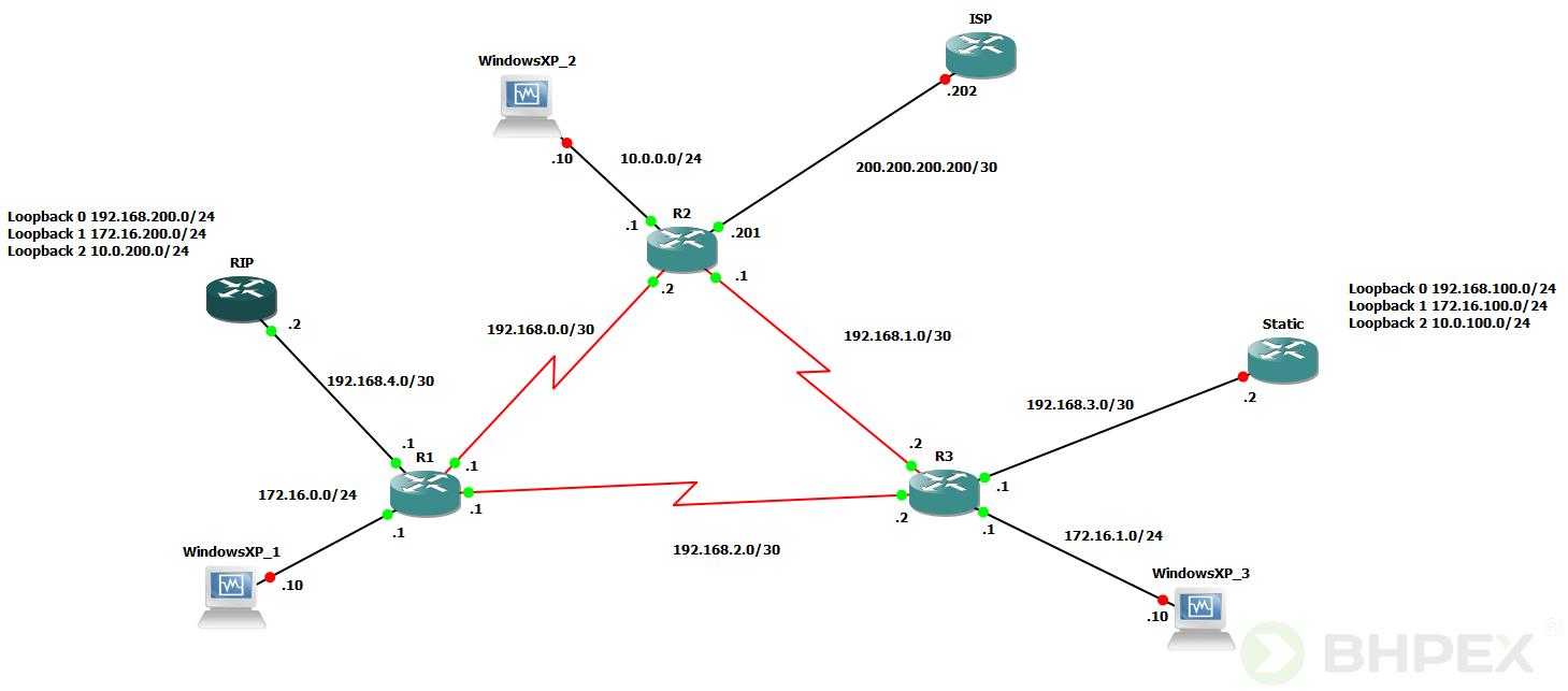 topologia sieci interfejsy loopback