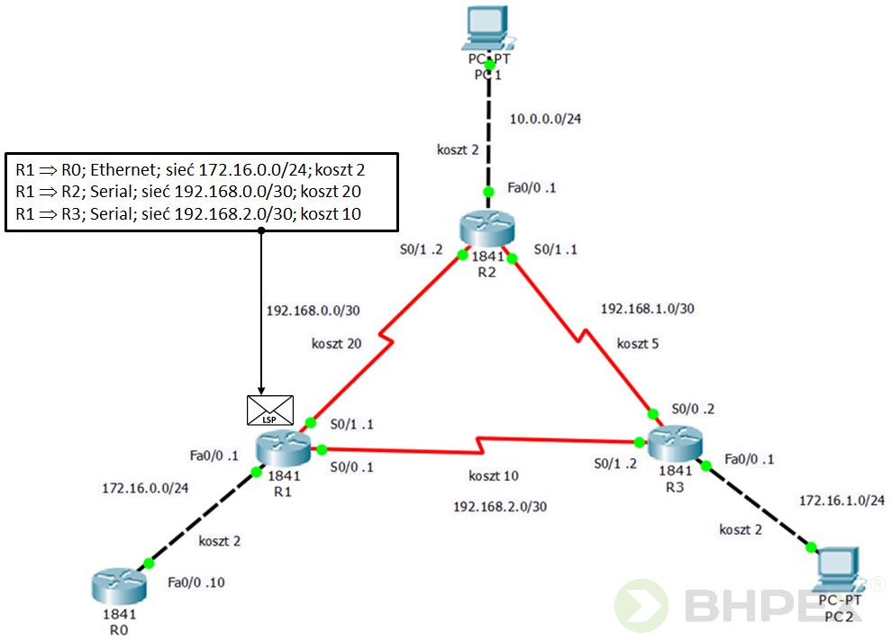 zbudowane pakiety LSP - informacje ostanie łącz